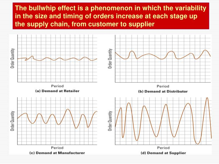 The bullwhip effect is a phenomenon in which the variability