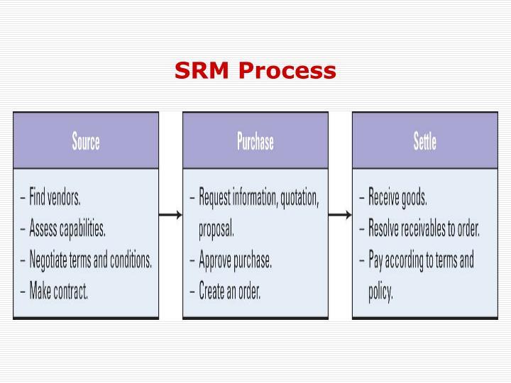 SRM Process