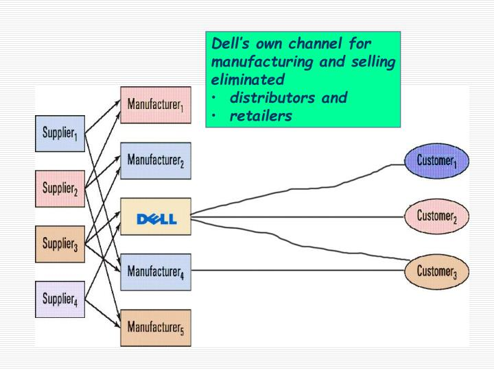 Dell's own channel for