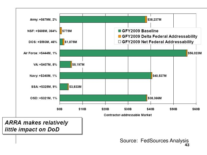 Source:  FedSources Analysis