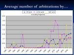 average number of arbitrations by32