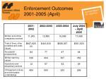 enforcement outcomes 2001 2005 april