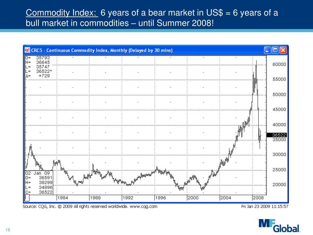 Commodity Index: