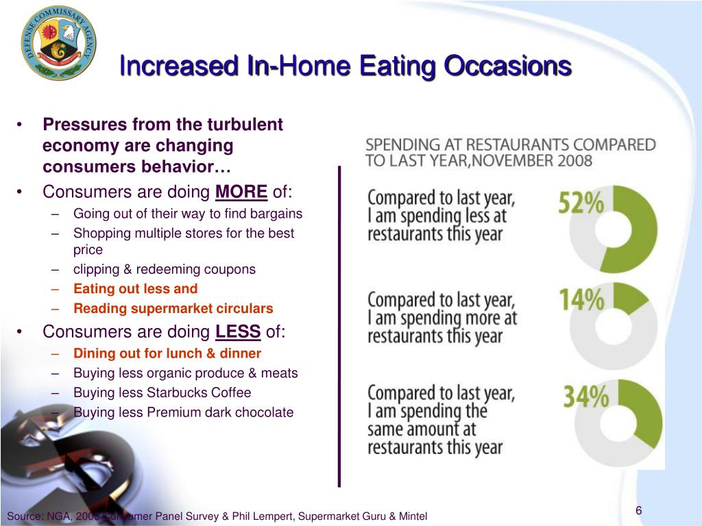 Increased In-Home Eating Occasions