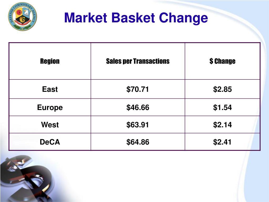 Market Basket Change