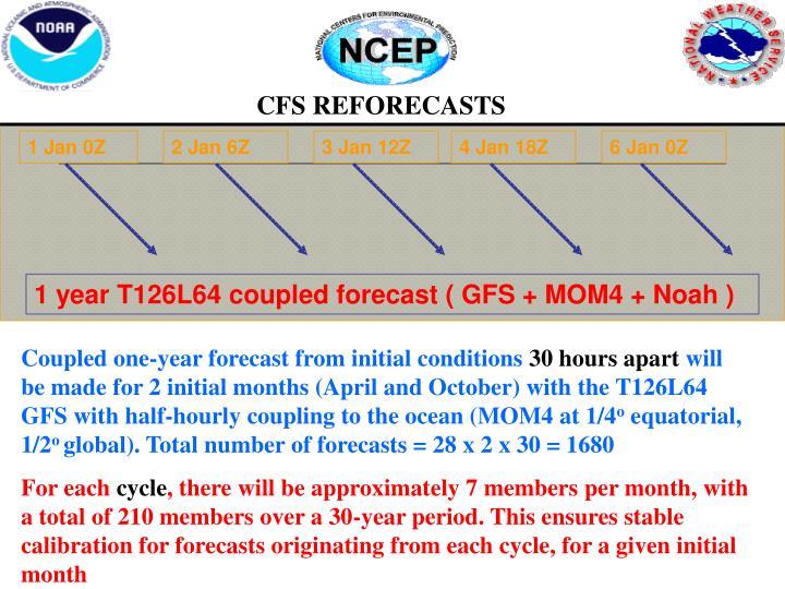 CFS REFORECASTS