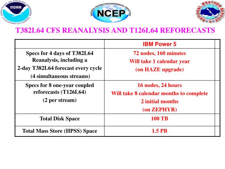 T382L64 CFS REANALYSIS AND T126L64 REFORECASTS