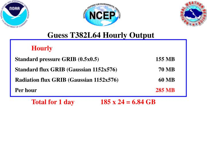 Guess T382L64 Hourly Output