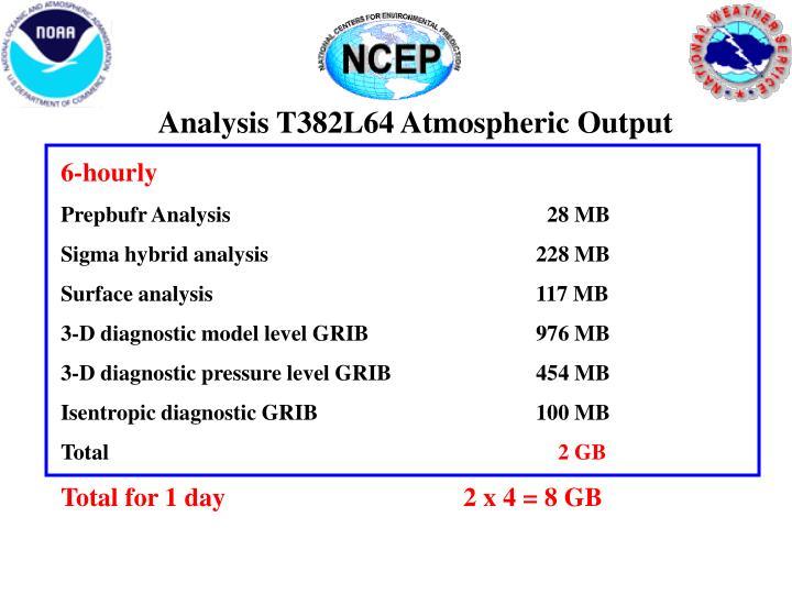 Analysis T382L64 Atmospheric Output