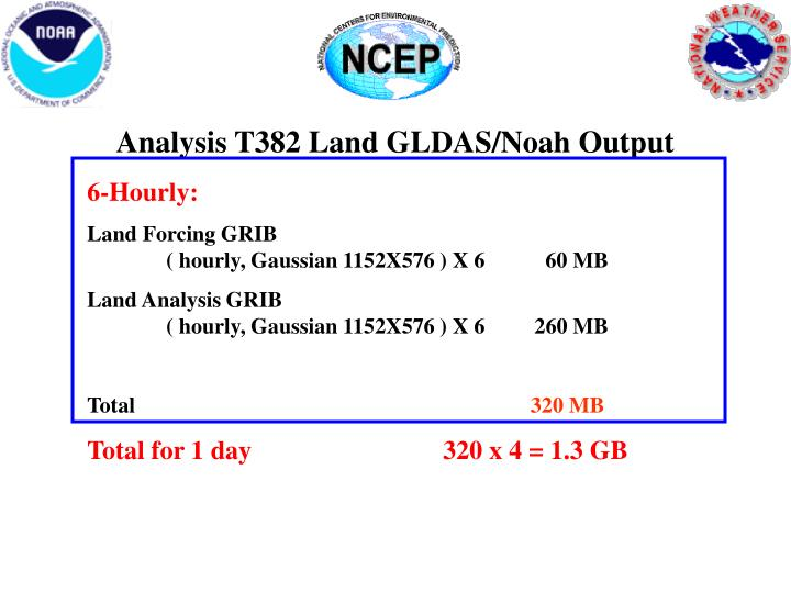 Analysis T382 Land GLDAS/Noah Output
