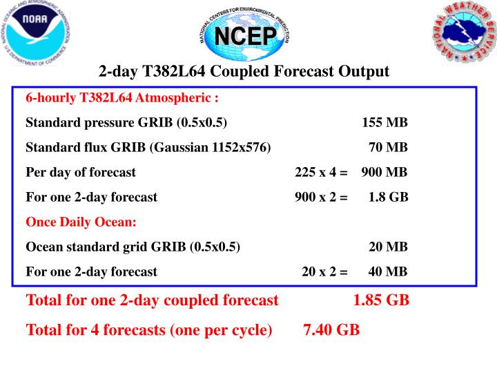 2-day T382L64 Coupled Forecast Output