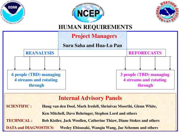 HUMAN REQUIREMENTS