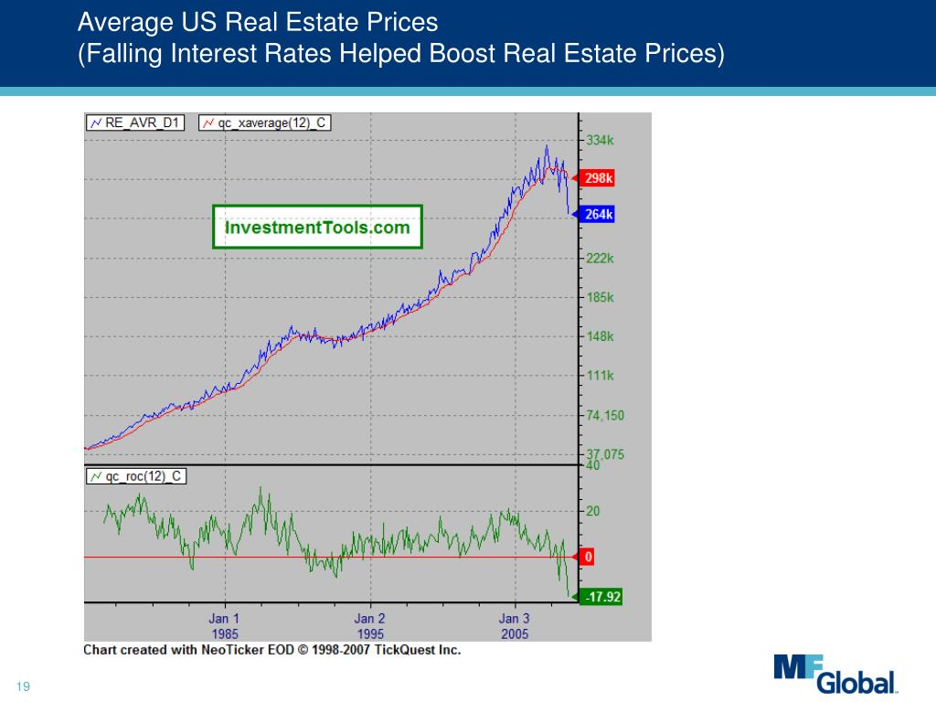 Average US Real Estate Prices