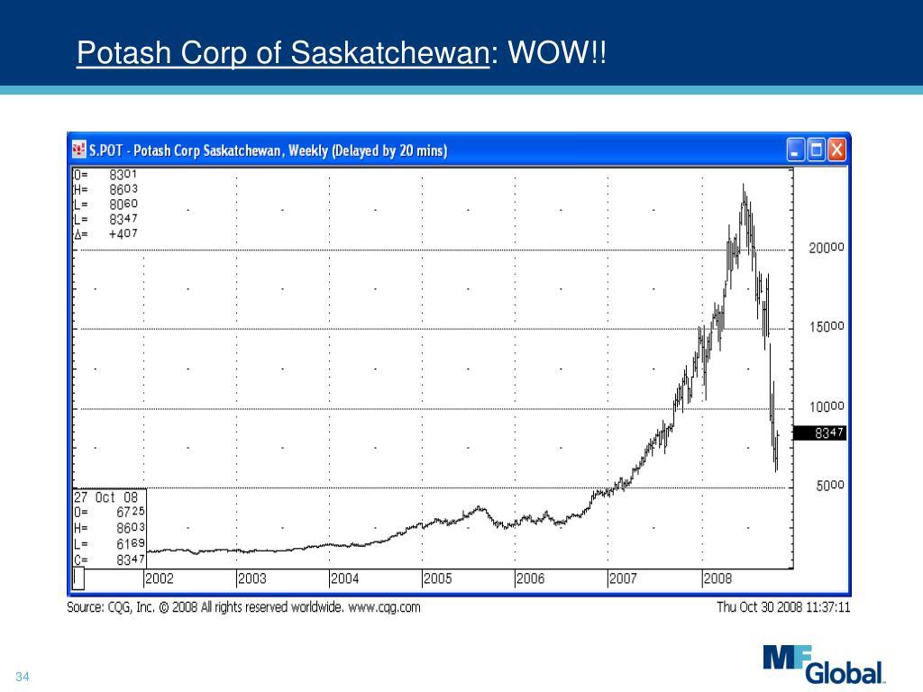 Potash Corp of Saskatchewan
