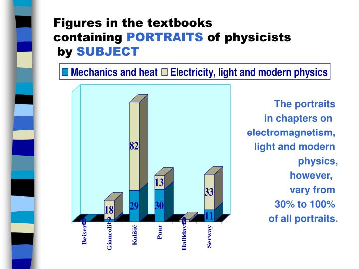 Figures in the textbooks