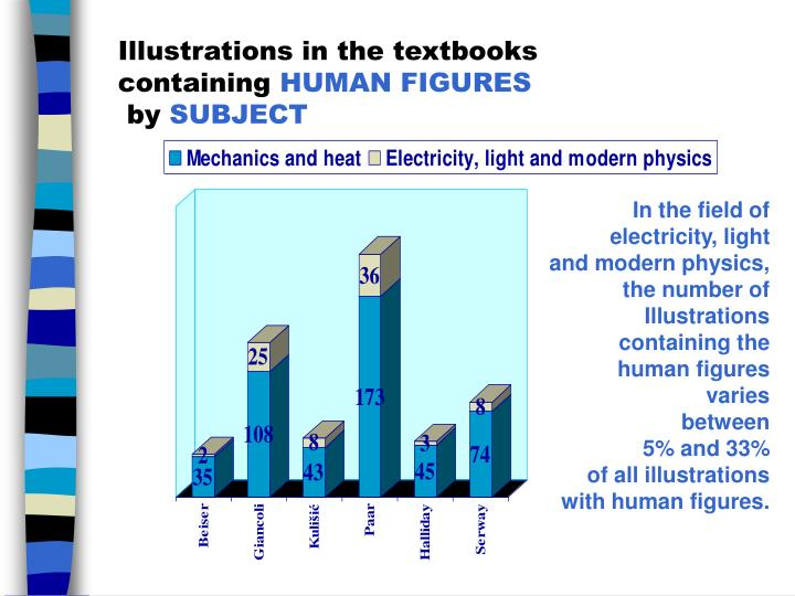 Illustrations in the textbooks