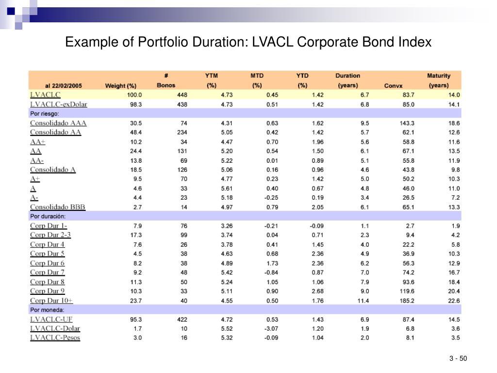 Example of Portfolio Duration: LVACL Corporate Bond Index