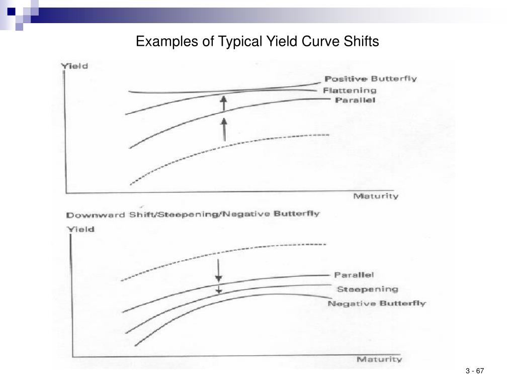 Examples of Typical Yield Curve Shifts