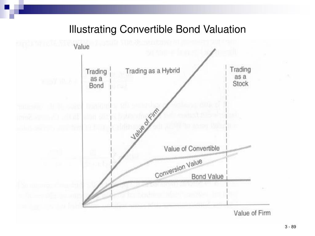 Illustrating Convertible Bond Valuation