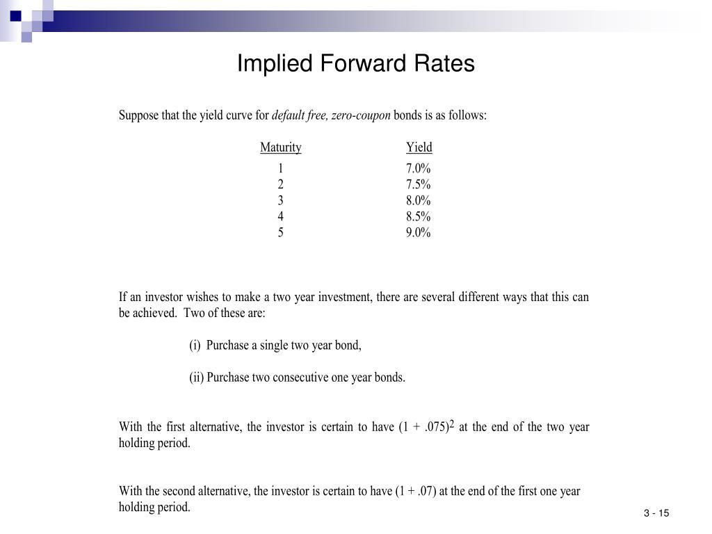 Implied Forward Rates