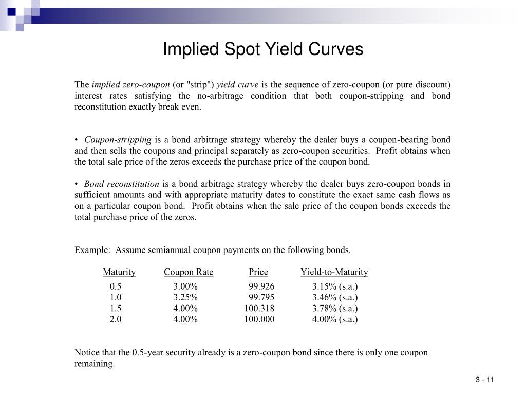 Implied Spot Yield Curves