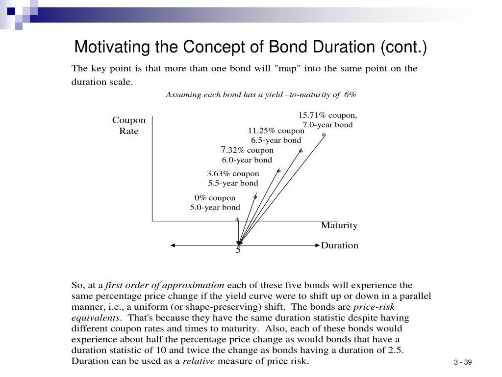 Motivating the Concept of Bond Duration (cont.)