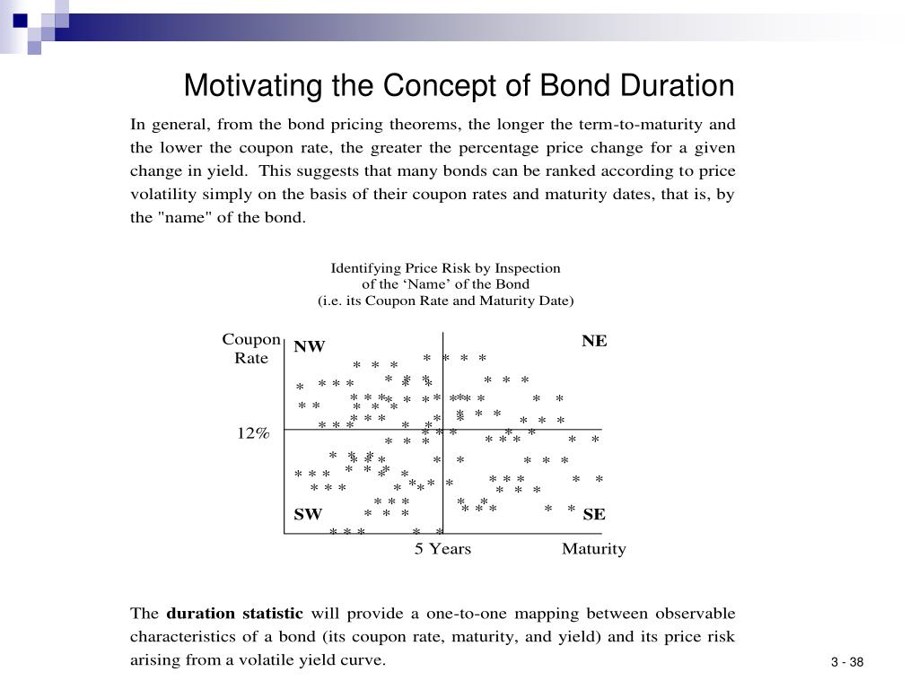 Motivating the Concept of Bond Duration