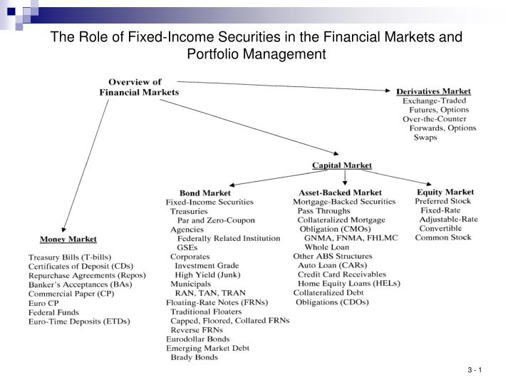 The role of fixed income securities in the financial markets and portfolio management
