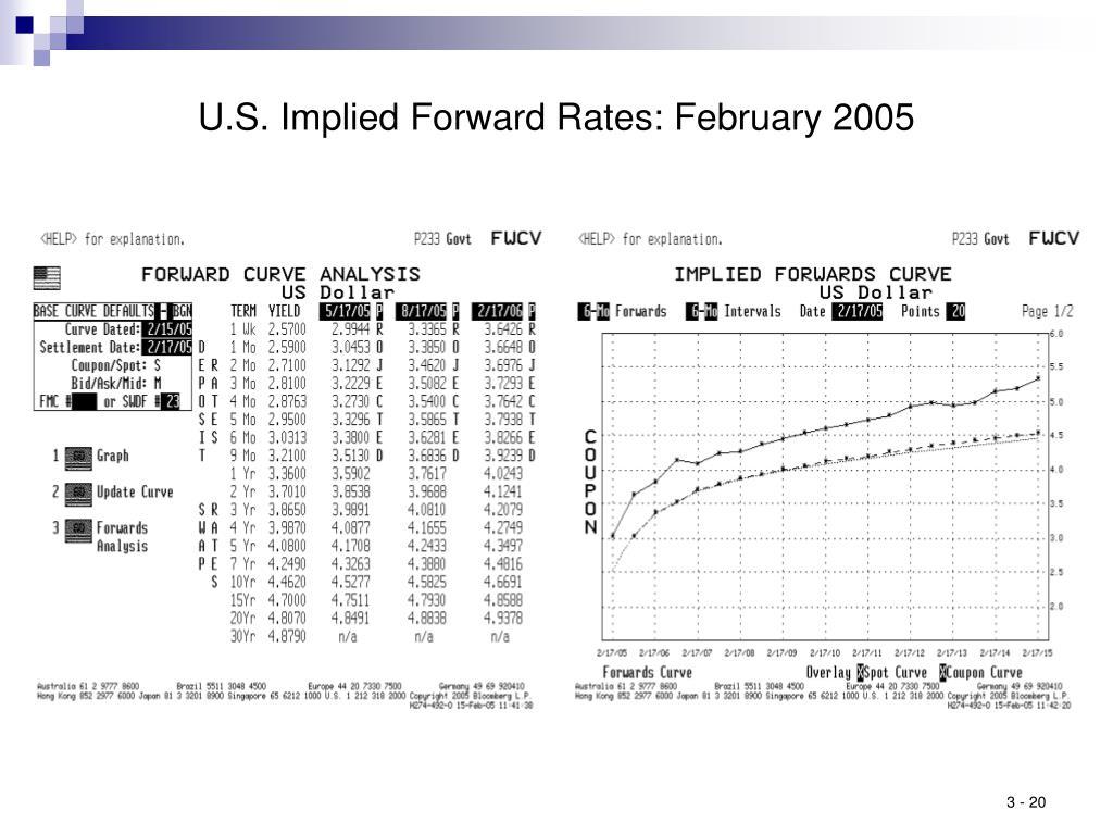 U.S. Implied Forward Rates: February 2005