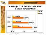 average ctr for b2c and b2b e mail newsletters