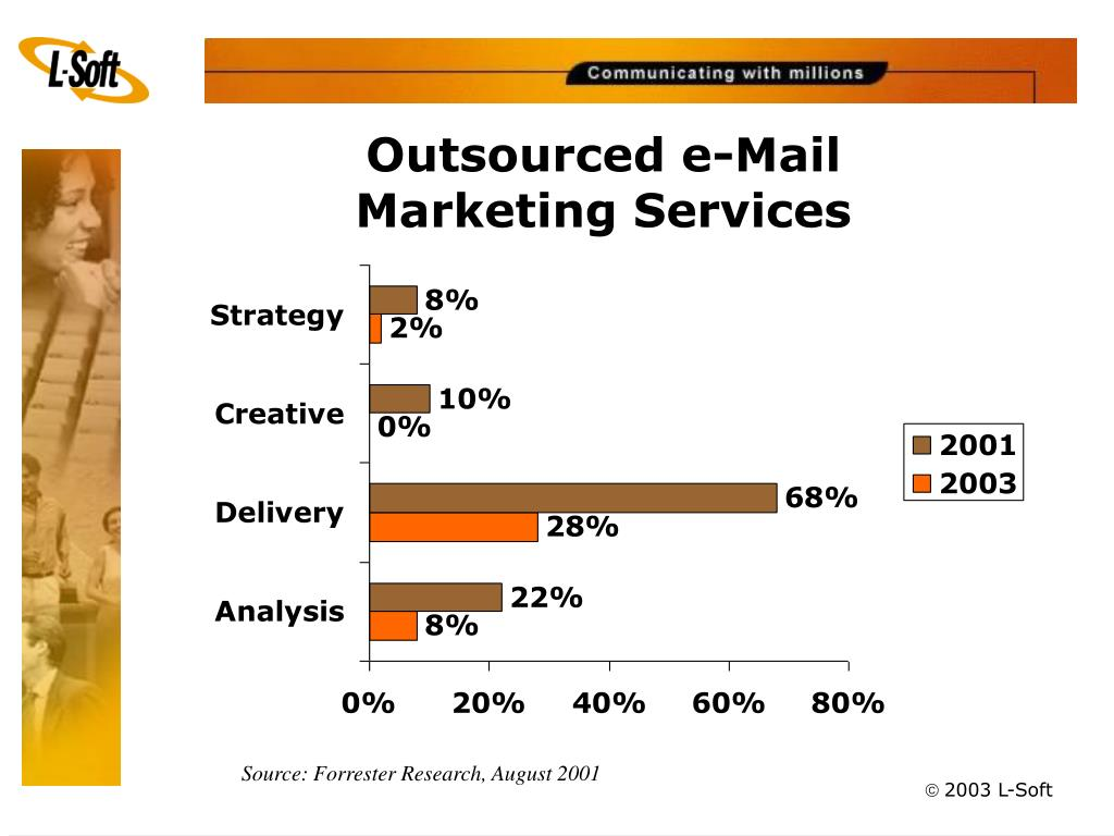 Outsourced e-Mail