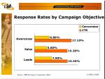 response rates by campaign objective
