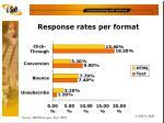 response rates per format
