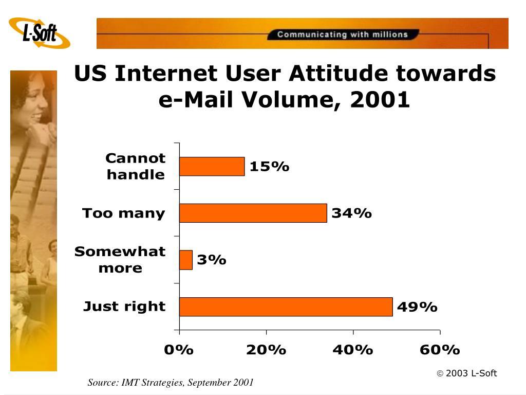US Internet User Attitude towards e-Mail Volume, 2001