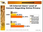us internet users level of concern regarding online privacy