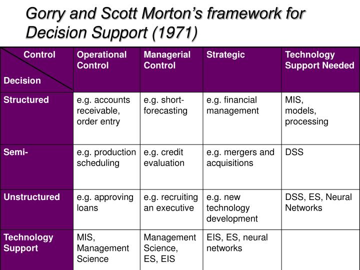 Gorry and Scott Morton's framework for Decision Support (1971)