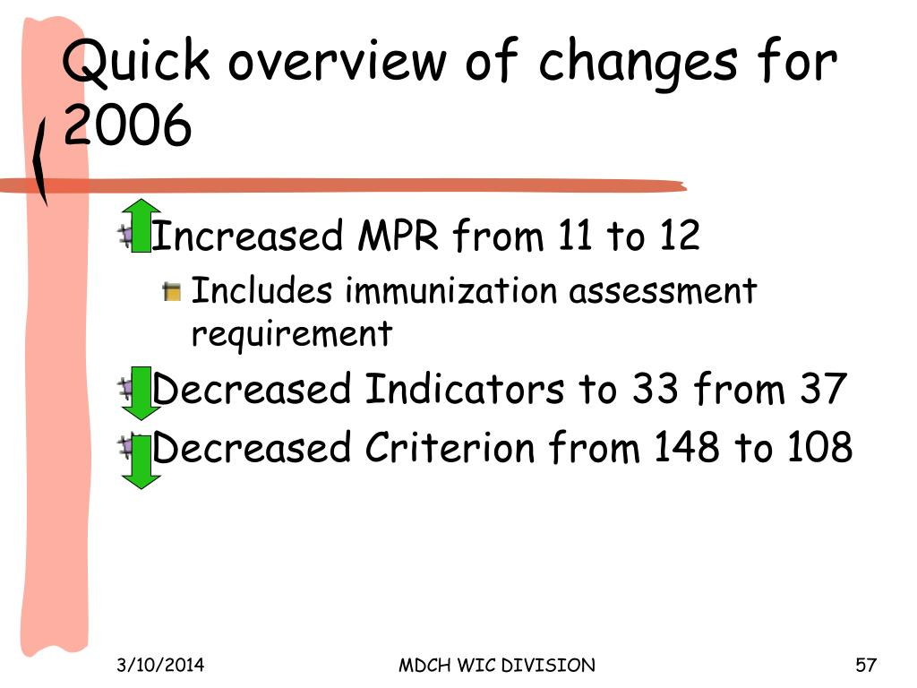 Quick overview of changes for 2006