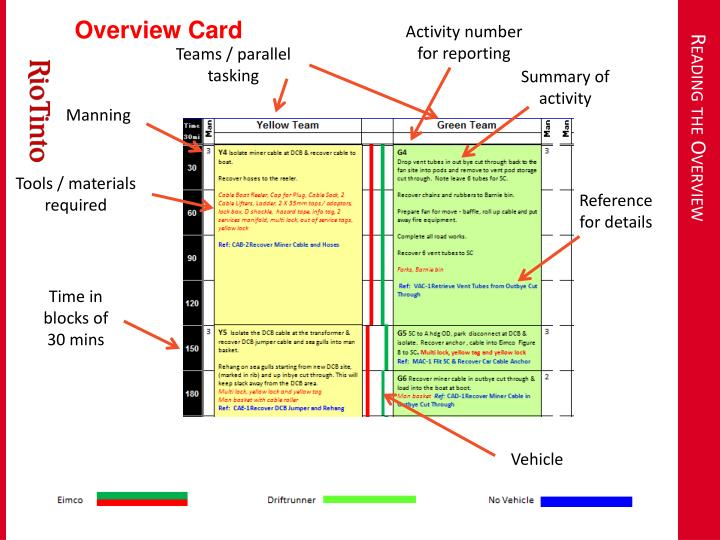 Overview Card