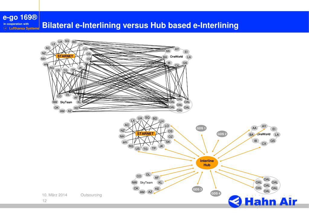 Bilateral e-Interlining versus Hub based e-Interlining