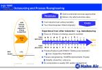 outsourcing and process reengineering