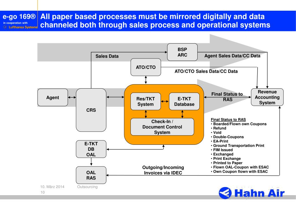All paper based processes must be mirrored digitally and data channeled both through sales process and operational systems