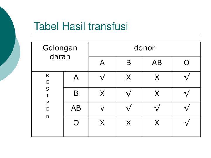 Tabel Hasil transfusi