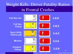 weight kills driver fatality ratios in frontal crashes