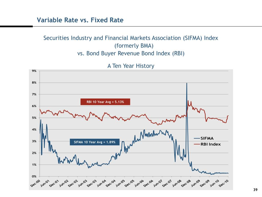 Variable Rate vs. Fixed Rate