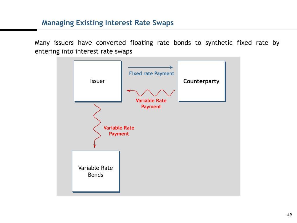 Managing Existing Interest Rate Swaps
