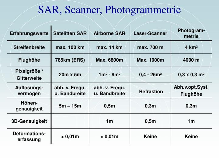 SAR, Scanner, Photogrammetrie
