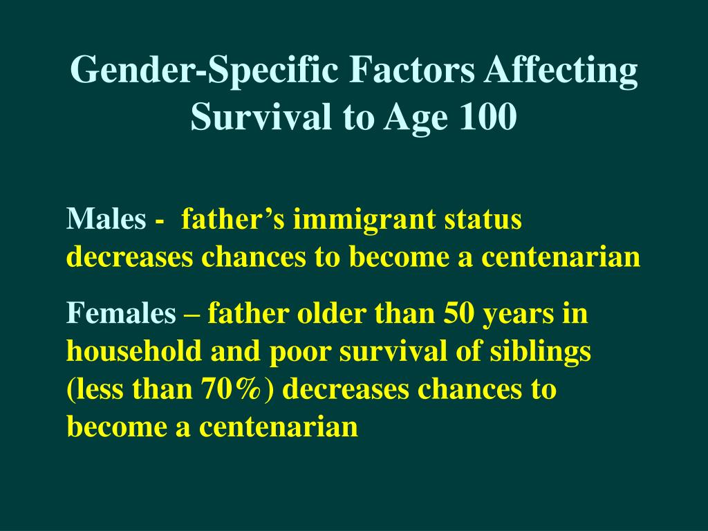 Gender-Specific Factors Affecting Survival to Age 100