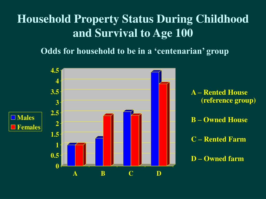 Household Property Status During Childhood