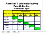 american community survey data collection continuous cycle