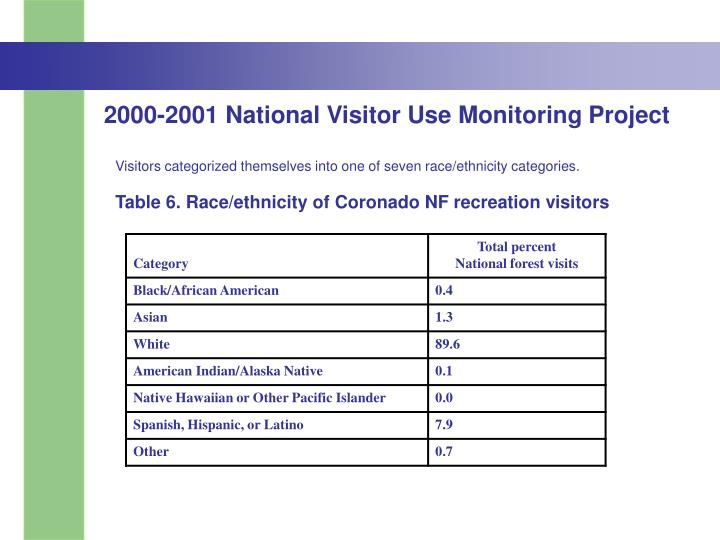 2000-2001 National Visitor Use Monitoring Project